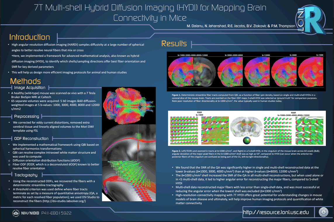 •High angular resolution diffusion imaging (HARDI) samples diffusivity at a large number of spherical angles to better resolve neural fibers that mix or cross •Here, we implemented a framework for advanced mathematical analysis, also known as hybrid diffusion imaging (HYDI), to identify which shells/sampling directions offer best fiber orientation and SNR for key derived parameters •This will help us design more efficient imaging protocols for animal and human studies